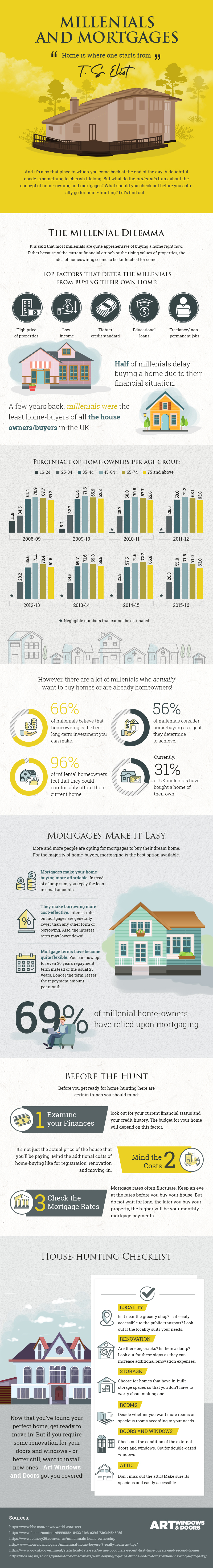 Millenials and mortgages